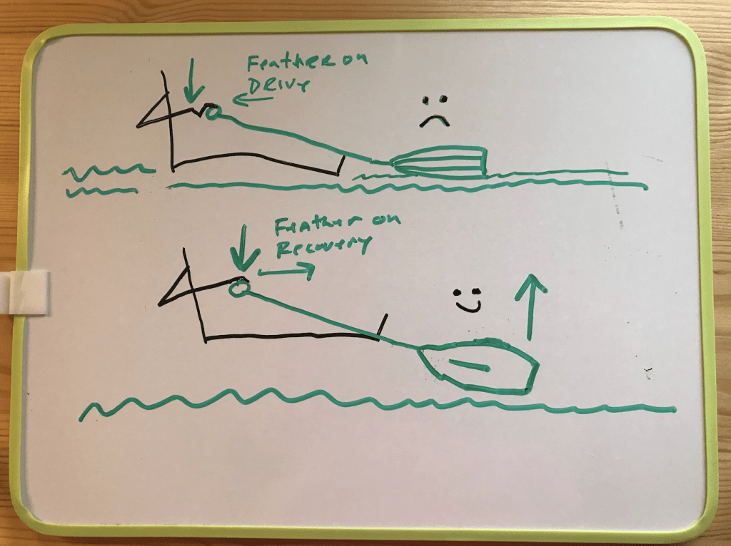 Rowing stroke feathering